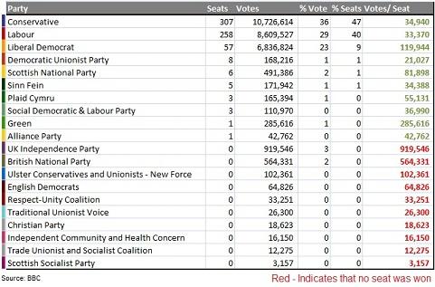 2010 UK Election Result